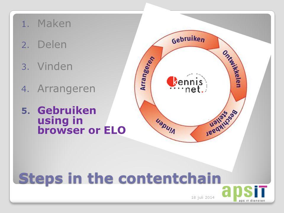 Steps in the contentchain 1. Maken 2. Delen 3. Vinden 4.