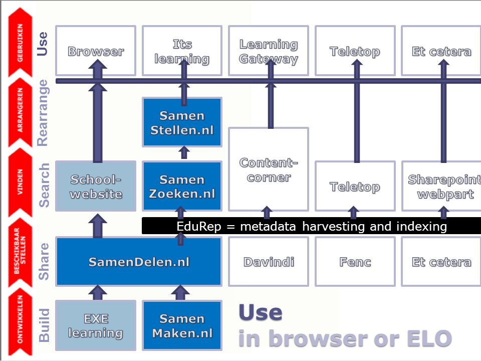 Use in browser or ELO EduRep = metadata harvesting and indexing Share Build Search Rearrange Use
