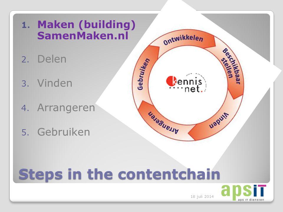 Steps in the contentchain 1. Maken (building) SamenMaken.nl 2.