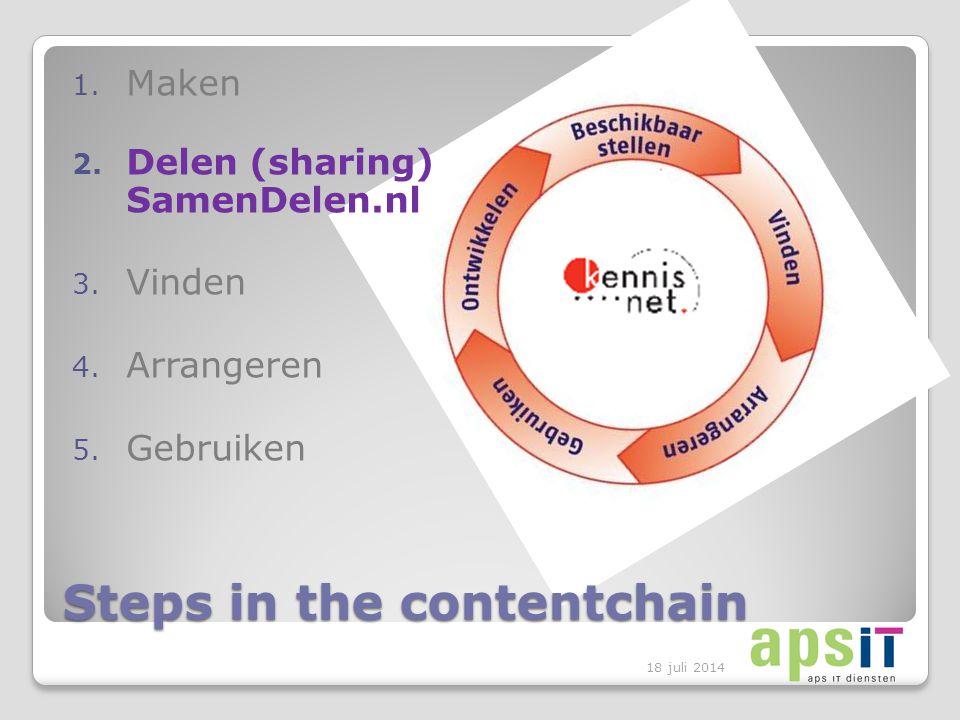 Steps in the contentchain 1. Maken 2. Delen (sharing) SamenDelen.nl 3.