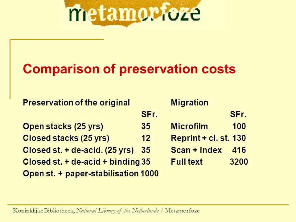 Comparison of preservation costs Preservation of the originalMigrationSFr.