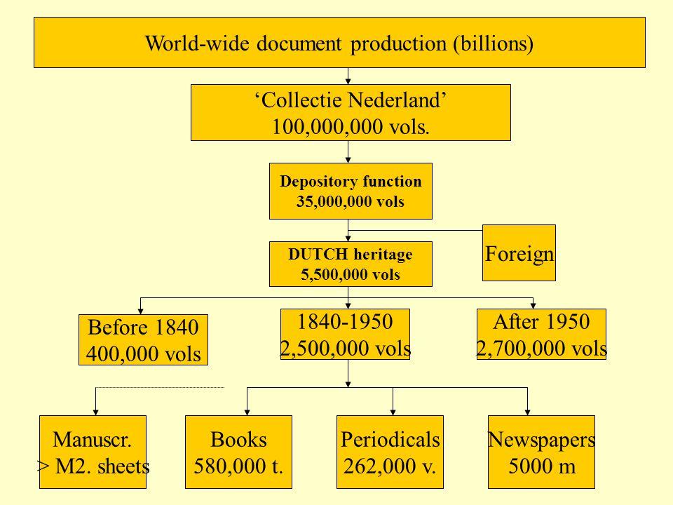World-wide document production (billions) 'Collectie Nederland' 100,000,000 vols.