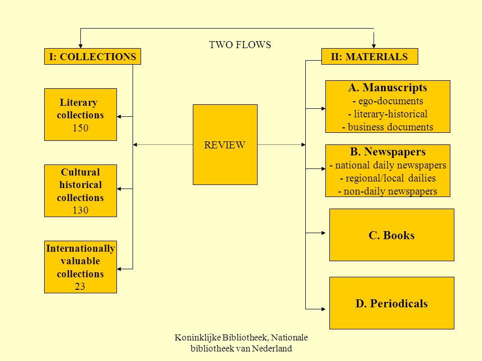 Koninklijke Bibliotheek, Nationale bibliotheek van Nederland I: COLLECTIONSII: MATERIALS Literary collections 150 Cultural historical collections 130 Internationally valuable collections 23 A.