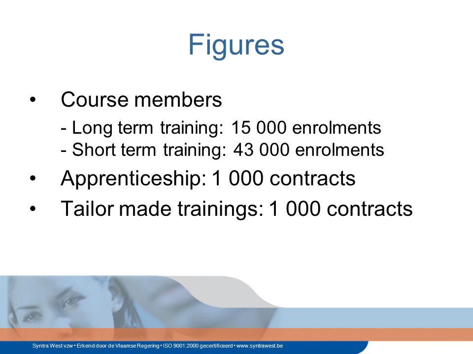 Syntra West vzw Erkend door de Vlaamse Regering ISO 9001:2000 gecertificeerd www.syntrawest.be Figures Course members - Long term training: 15 000 enrolments - Short term training: 43 000 enrolments Apprenticeship: 1 000 contracts Tailor made trainings: 1 000 contracts