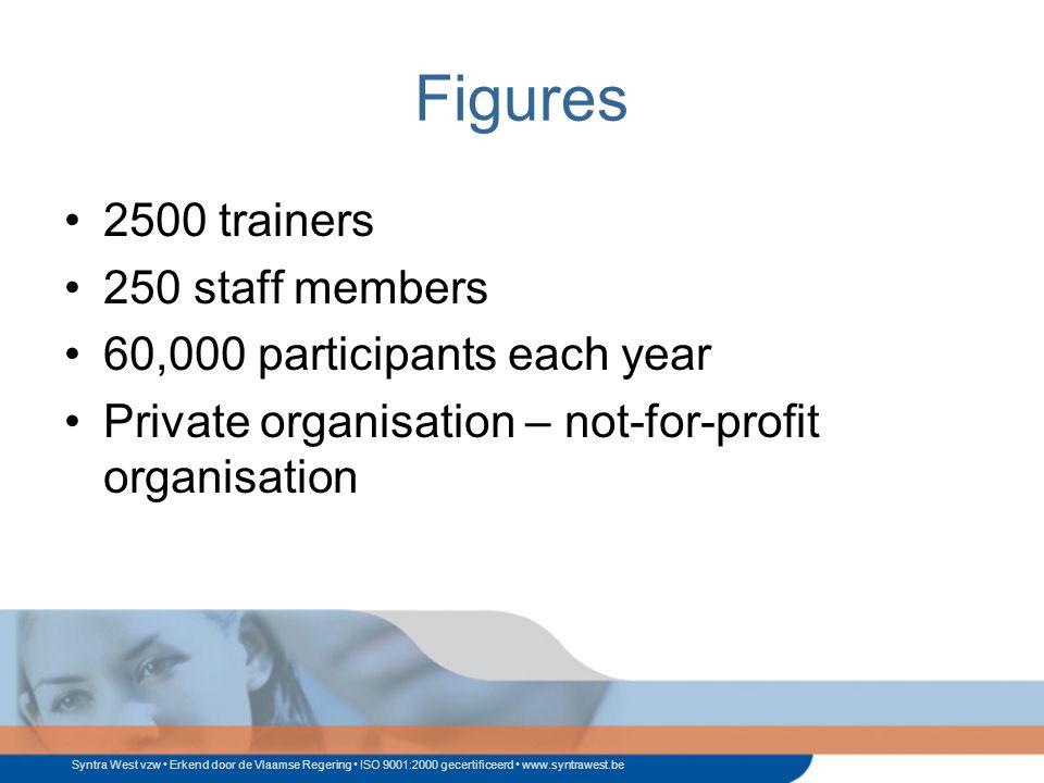 Syntra West vzw Erkend door de Vlaamse Regering ISO 9001:2000 gecertificeerd www.syntrawest.be Figures 2500 trainers 250 staff members 60,000 participants each year Private organisation – not-for-profit organisation
