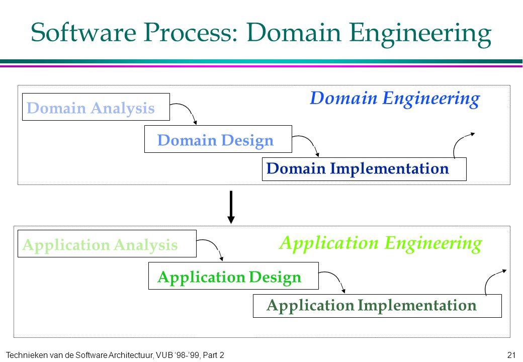 Technieken van de Software Architectuur, VUB '98-'99, Part 221 Software Process: Domain Engineering Domain Analysis Domain Design Domain Implementation Domain Engineering Application Engineering Application Analysis Application Design Application Implementation