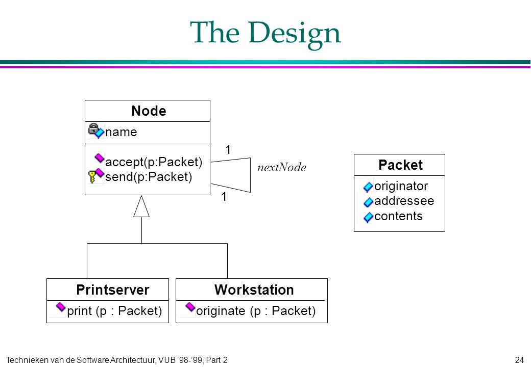 Technieken van de Software Architectuur, VUB '98-'99, Part 224 The Design Workstation originate (p : Packet) Printserver print (p : Packet) Node name accept(p:Packet) send(p:Packet) 1 nextNode 1 Packet originator addressee contents