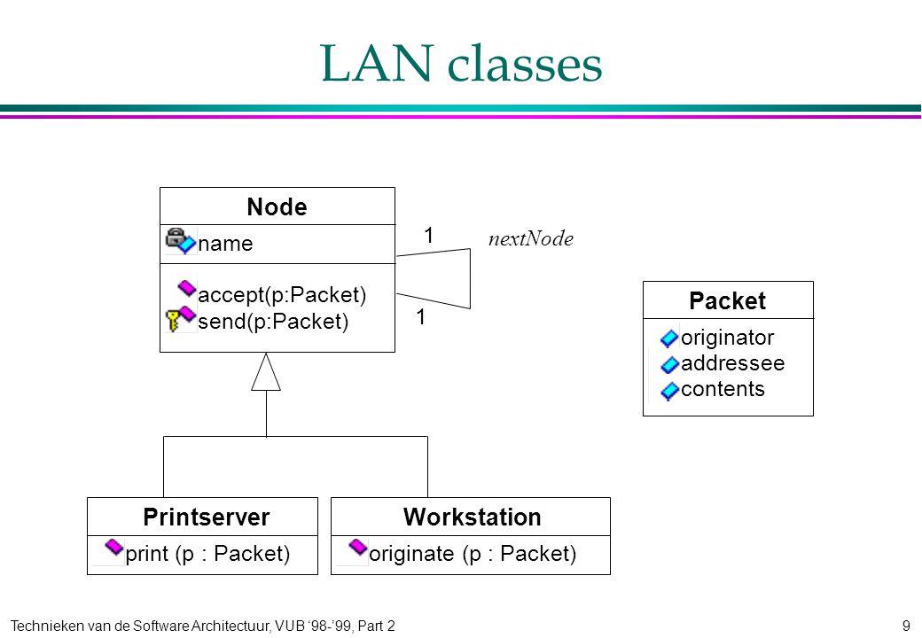 Technieken van de Software Architectuur, VUB '98-'99, Part 29 LAN classes Workstation originate (p : Packet) Printserver print (p : Packet) Node name accept(p:Packet) send(p:Packet) 1 nextNode 1 Packet originator addressee contents