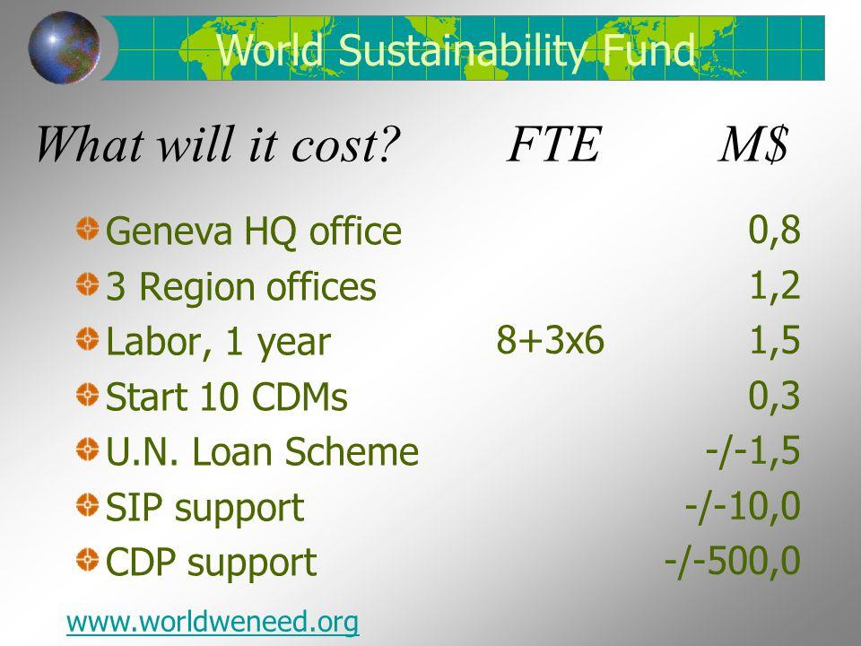 What will it cost. FTE M$ Geneva HQ office 3 Region offices Labor, 1 year Start 10 CDMs U.N.