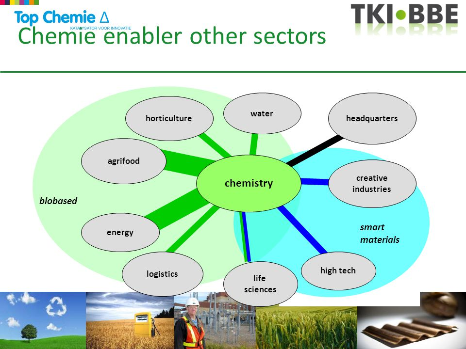 Chemie enabler other sectors agrifood horticulture high tech life sciences headquarters energy creative industries biobased smart materials logistics