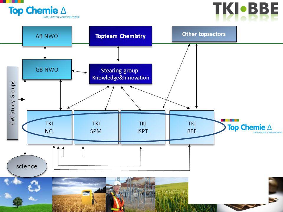 Four cooperating TKI's one network for innovation, valorisation, entrepreneurship