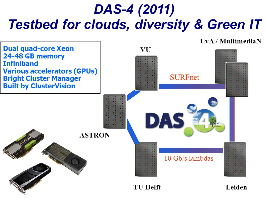 DAS-4 (2011) Testbed for clouds, diversity & Green IT Dual quad-core Xeon 24-48 GB memory Infiniband Various accelerators (GPUs) Bright Cluster Manager Built by ClusterVision VU TU DelftLeiden UvA / MultimediaN SURFnet 10 Gb/s lambdas ASTRON