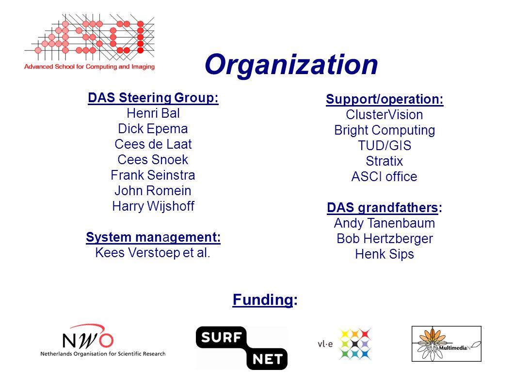 Organization DAS Steering Group: Henri Bal Dick Epema Cees de Laat Cees Snoek Frank Seinstra John Romein Harry Wijshoff System management: Kees Verstoep et al.