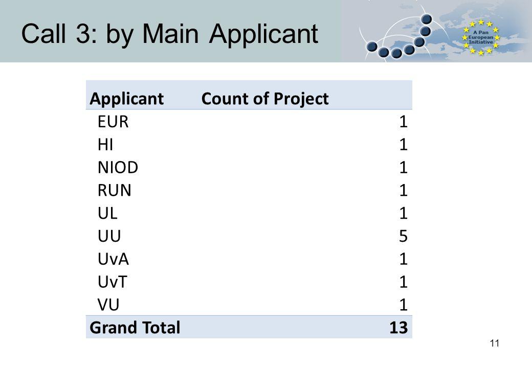 11 Call 3: by Main Applicant ApplicantCount of Project EUR1 HI1 NIOD1 RUN1 UL1 UU5 UvA1 UvT1 VU1 Grand Total13