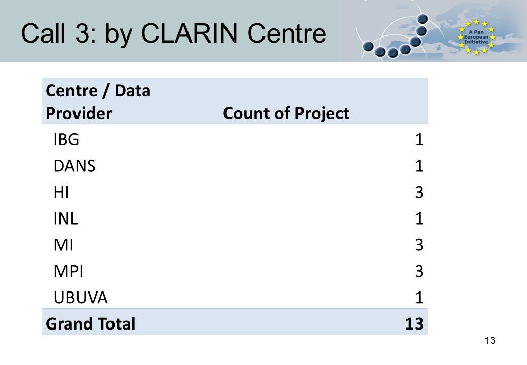 13 Call 3: by CLARIN Centre Centre / Data ProviderCount of Project IBG1 DANS1 HI3 INL1 MI3 MPI3 UBUVA1 Grand Total13