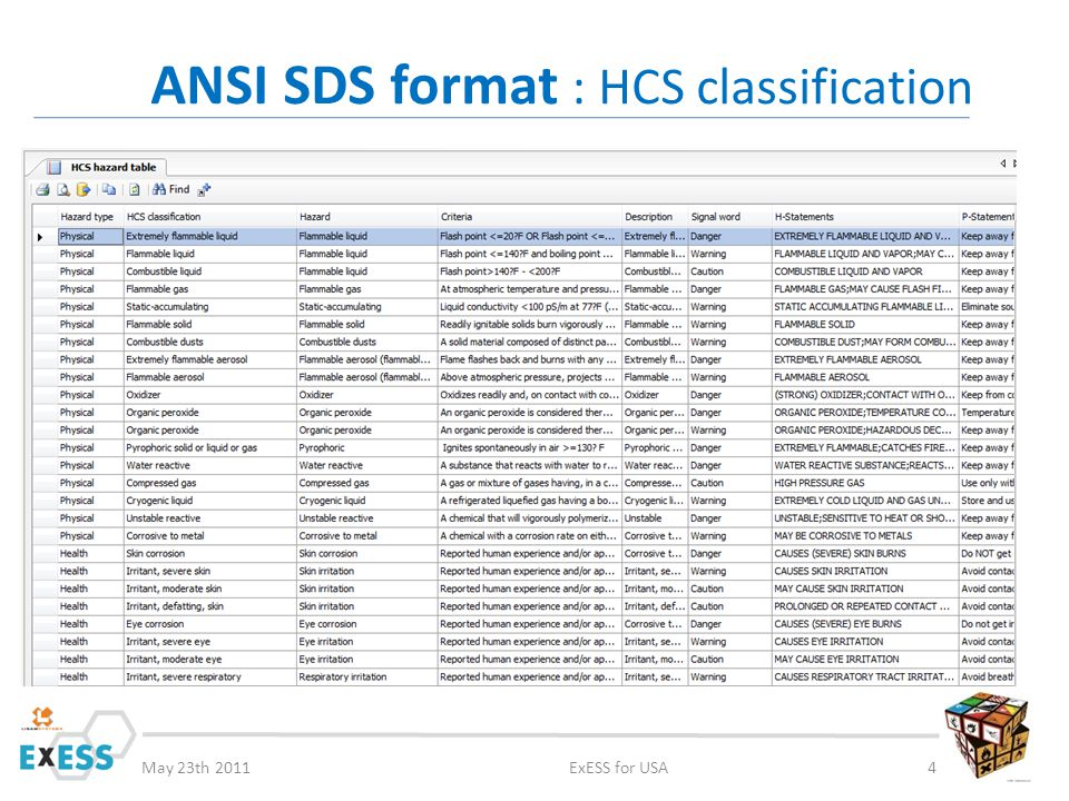 May 23th 2011ExESS for USA4 ANSI SDS format : HCS classification