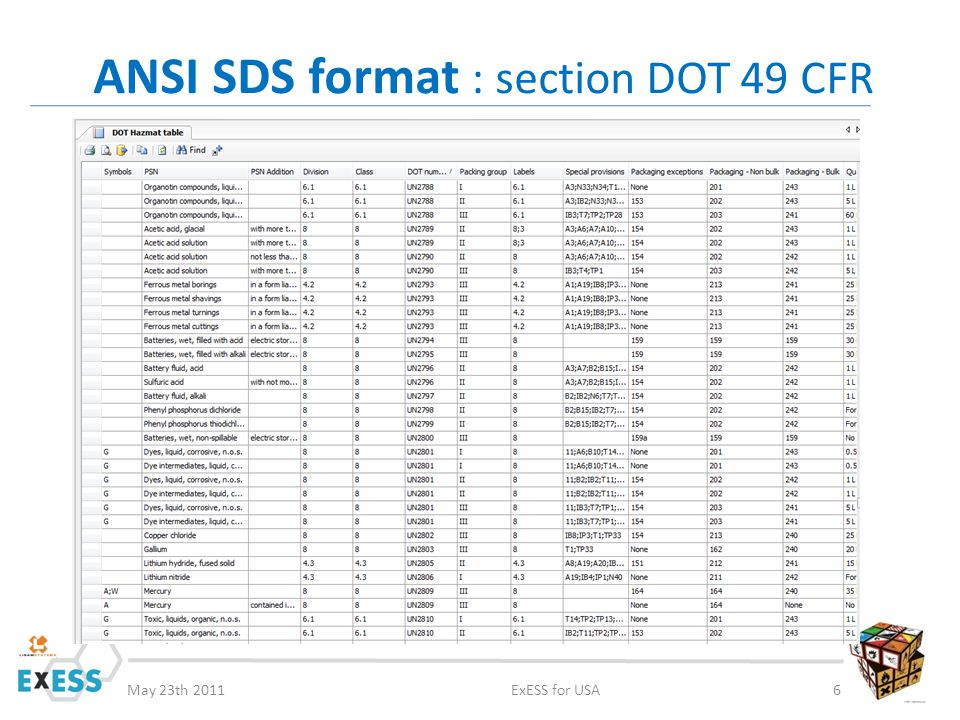 May 23th 2011ExESS for USA6 ANSI SDS format : section DOT 49 CFR