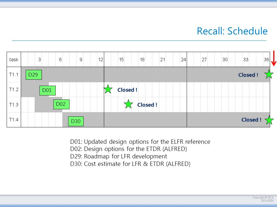 Copyright © 2012 SCKCEN Recall: Schedule D29 D01 D02 D01: Updated design options for the ELFR reference D02: Design options for the ETDR (ALFRED) D29: Roadmap for LFR development D30: Cost estimate for LFR & ETDR (ALFRED) Closed .