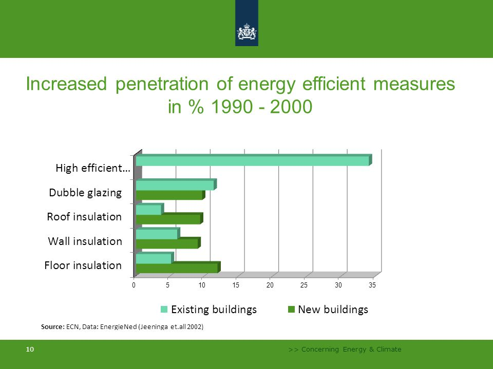 >> Concerning Energy & Climate 10 Increased penetration of energy efficient measures in % 1990 - 2000