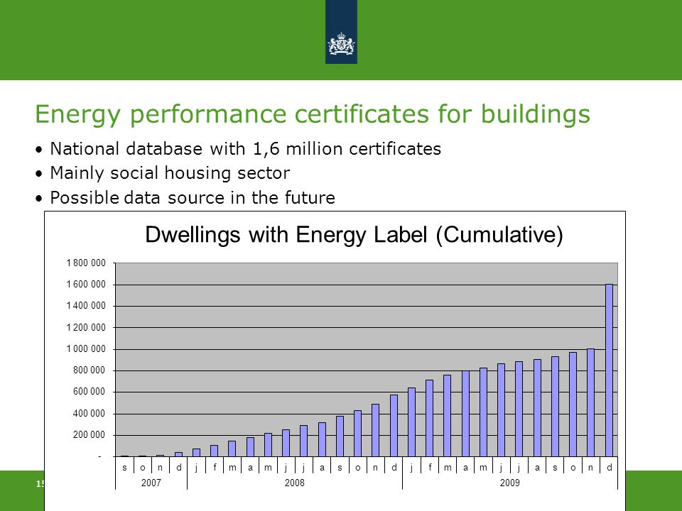 >> Concerning Energy & Climate 15 Energy performance certificates for buildings National database with 1,6 million certificates Mainly social housing sector Possible data source in the future