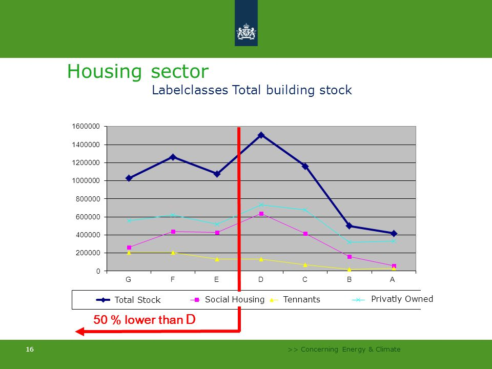 >> Concerning Energy & Climate 16 Housing sector Labelclasses Total building stock 50 % lower than D Total Stock Social Housing Tennants Privatly Owned
