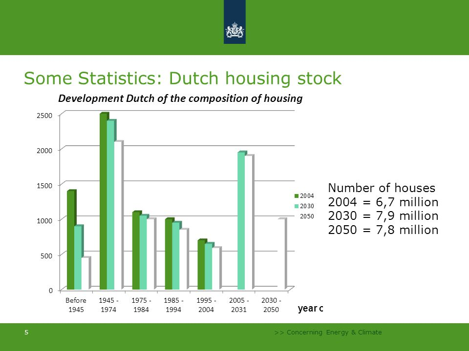 >> Concerning Energy & Climate 5 Some Statistics: Dutch housing stock Number of houses 2004 = 6,7 million 2030 = 7,9 million 2050 = 7,8 million
