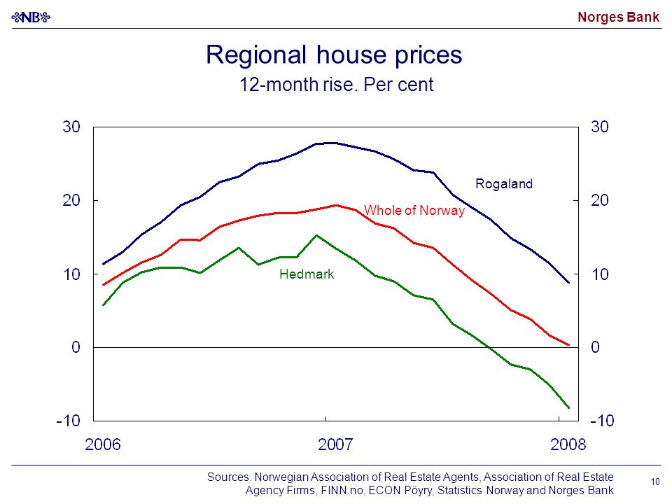Norges Bank 10 Regional house prices 12-month rise.