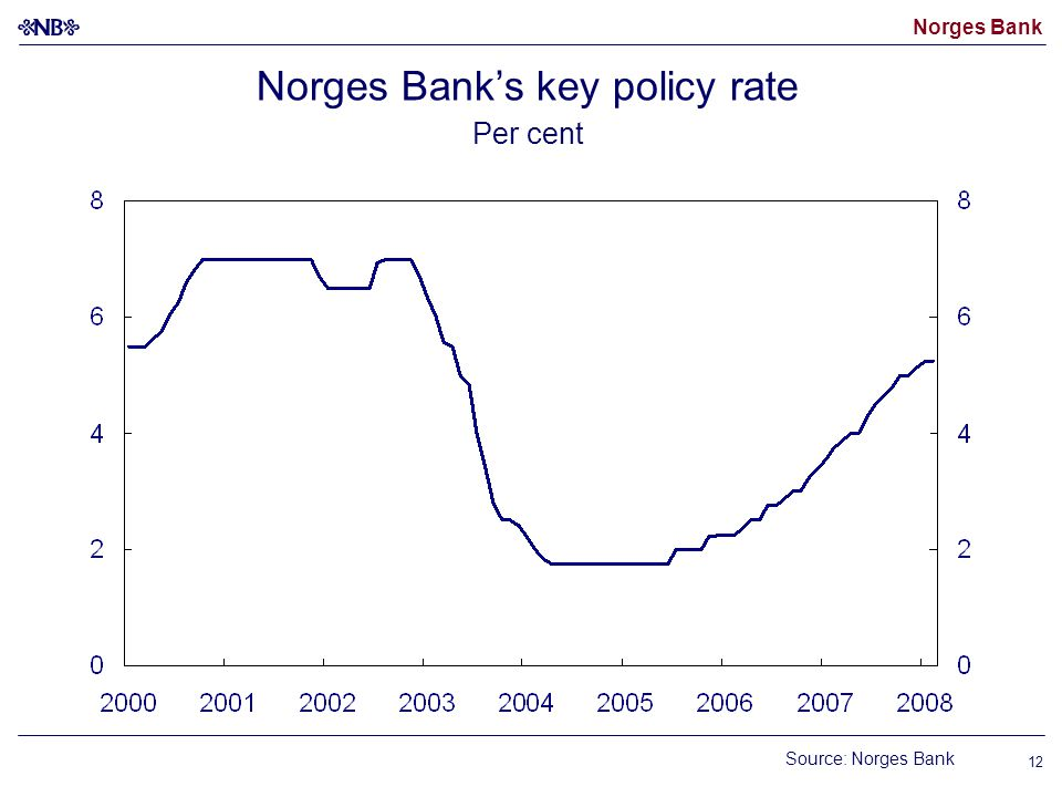 Norges Bank 12 Norges Bank's key policy rate Per cent Source: Norges Bank