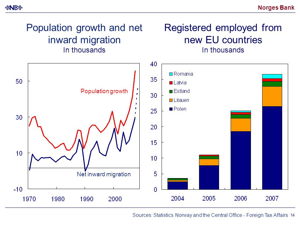Norges Bank 14 Registered employed from new EU countries In thousands Population growth and net inward migration In thousands Population growth Net inward migration Sources: Statistics Norway and the Central Office - Foreign Tax Affairs