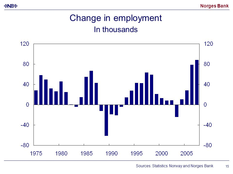 Norges Bank 15 Change in employment In thousands Sources: Statistics Norway and Norges Bank