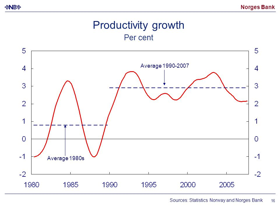 Norges Bank 16 Productivity growth Per cent Sources: Statistics Norway and Norges Bank Average 1980s Average 1990-2007