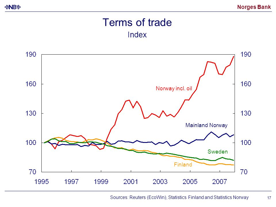 Norges Bank 17 Terms of trade Index Mainland Norway Norway incl.