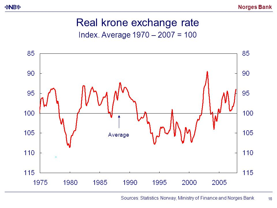 Norges Bank 18 Real krone exchange rate Index.