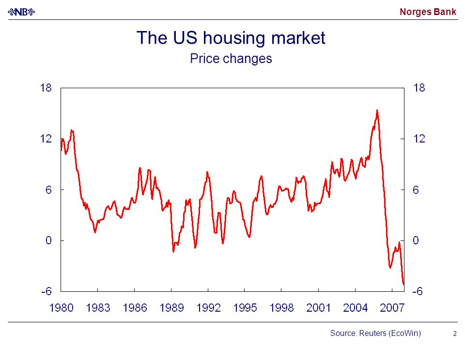 Norges Bank 2 The US housing market Price changes Source: Reuters (EcoWin)