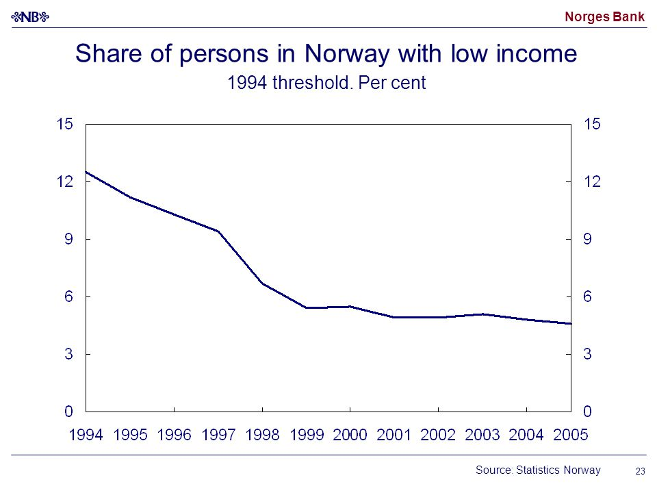 Norges Bank 23 Share of persons in Norway with low income 1994 threshold.