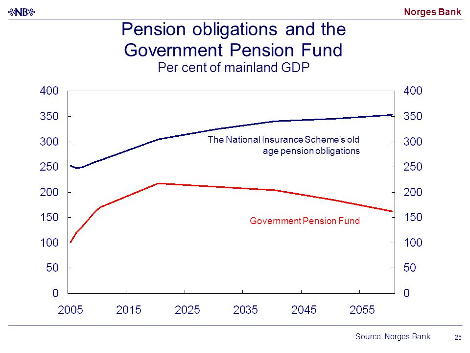 Norges Bank 25 Pension obligations and the Government Pension Fund Per cent of mainland GDP The National Insurance Scheme s old age pension obligations Government Pension Fund Source: Norges Bank