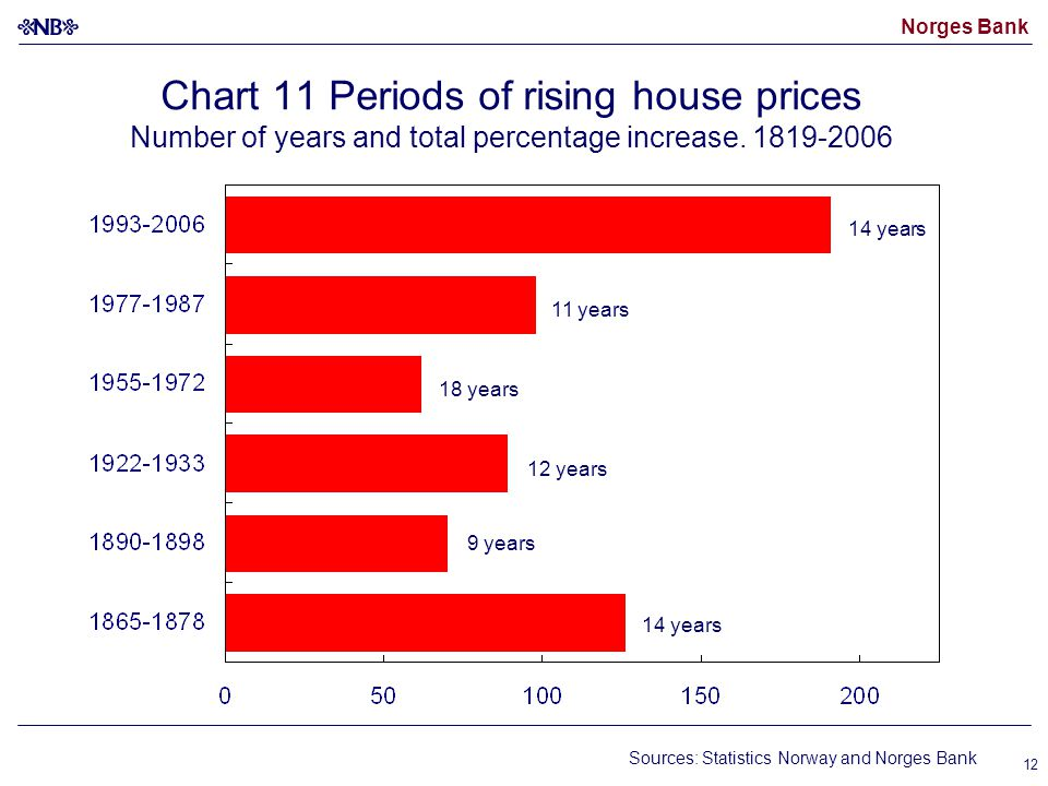 Norges Bank 12 Chart 11 Periods of rising house prices Number of years and total percentage increase.