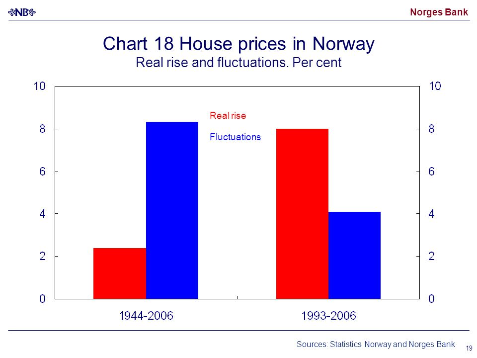 Norges Bank 19 Chart 18 House prices in Norway Real rise and fluctuations.