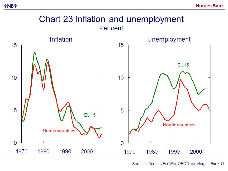 Norges Bank 24 Nordic countries EU15 Nordic countries EU15 InflationUnemployment Sources: Reuters EcoWin, OECD and Norges Bank Chart 23 Inflation and unemployment Per cent