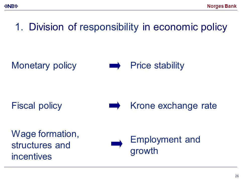 Norges Bank 26 Monetary policyPrice stability Fiscal policyKrone exchange rate Wage formation, structures and incentives Employment and growth 1.Division of responsibility in economic policy