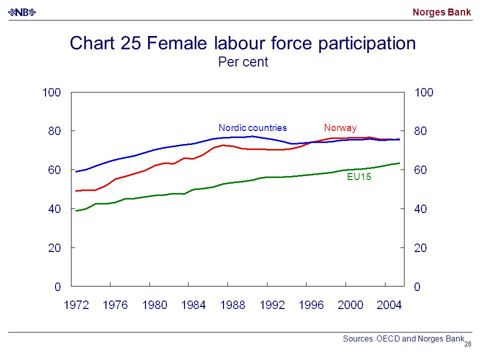 Norges Bank 28 Norway EU15 Sources: OECD and Norges Bank Chart 25 Female labour force participation Per cent Nordic countries