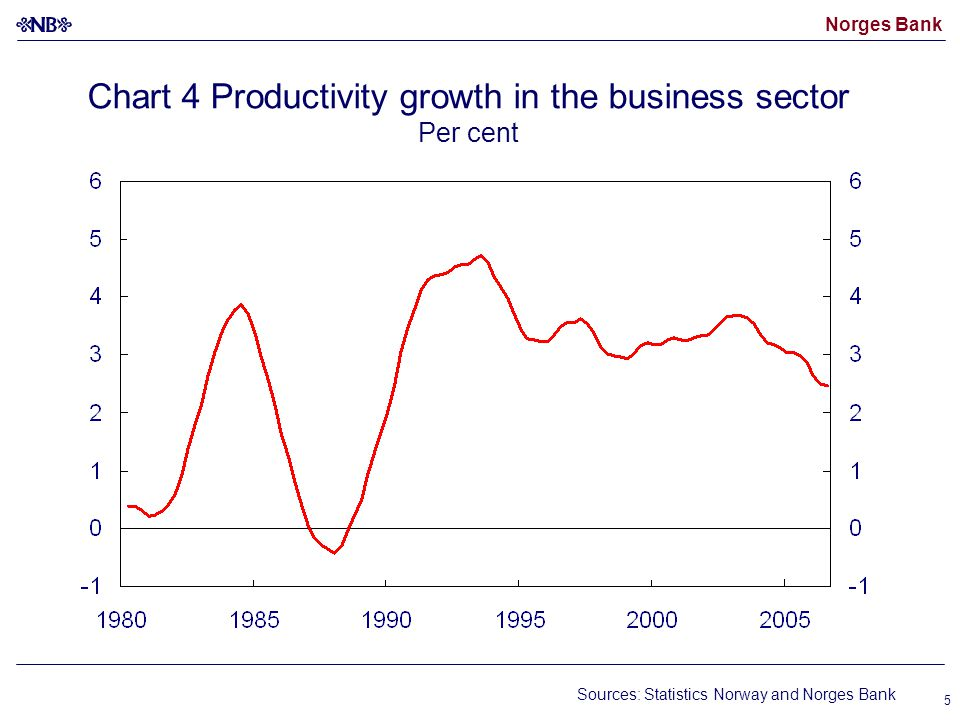 Norges Bank 5 Chart 4 Productivity growth in the business sector Per cent Sources: Statistics Norway and Norges Bank