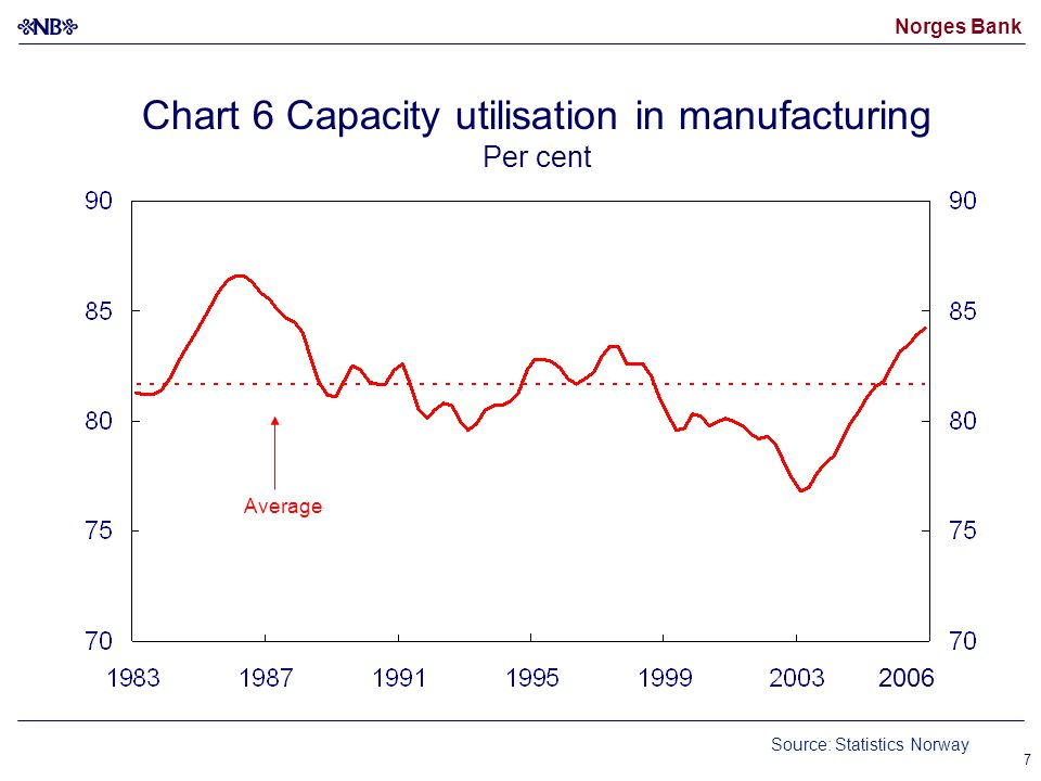 Norges Bank 7 Chart 6 Capacity utilisation in manufacturing Per cent Source: Statistics Norway Average 2006
