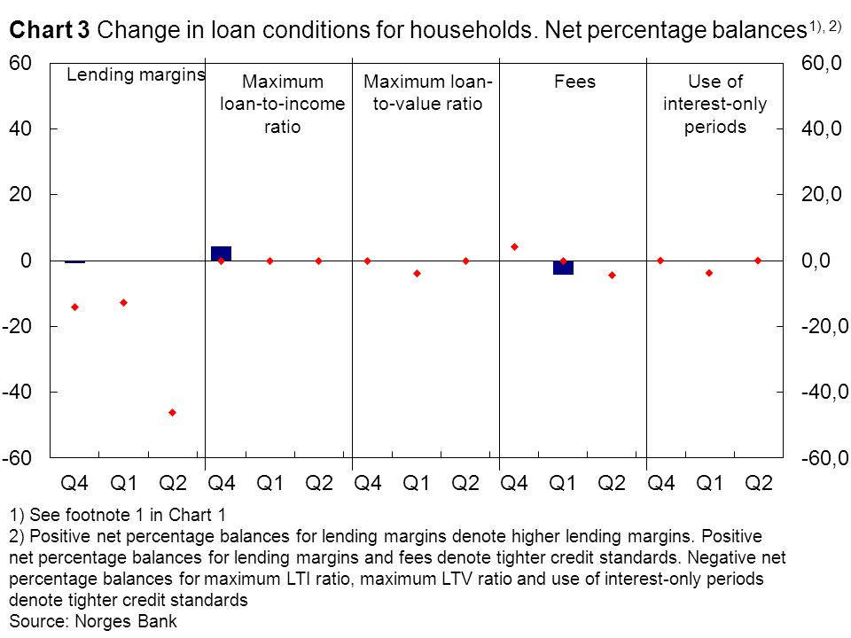 Maximum loan-to-income ratio Lending margins FeesMaximum loan- to-value ratio 1) See footnote 1 in Chart 1 2) Positive net percentage balances for lending margins denote higher lending margins.