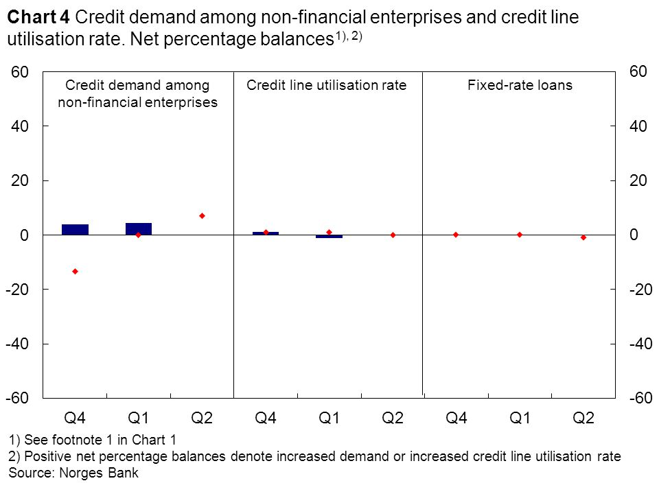 1) See footnote 1 in Chart 1 2) Positive net percentage balances denote increased demand or increased credit line utilisation rate Source: Norges Bank Credit demand among non-financial enterprises Credit line utilisation rate Chart 4 Credit demand among non-financial enterprises and credit line utilisation rate.