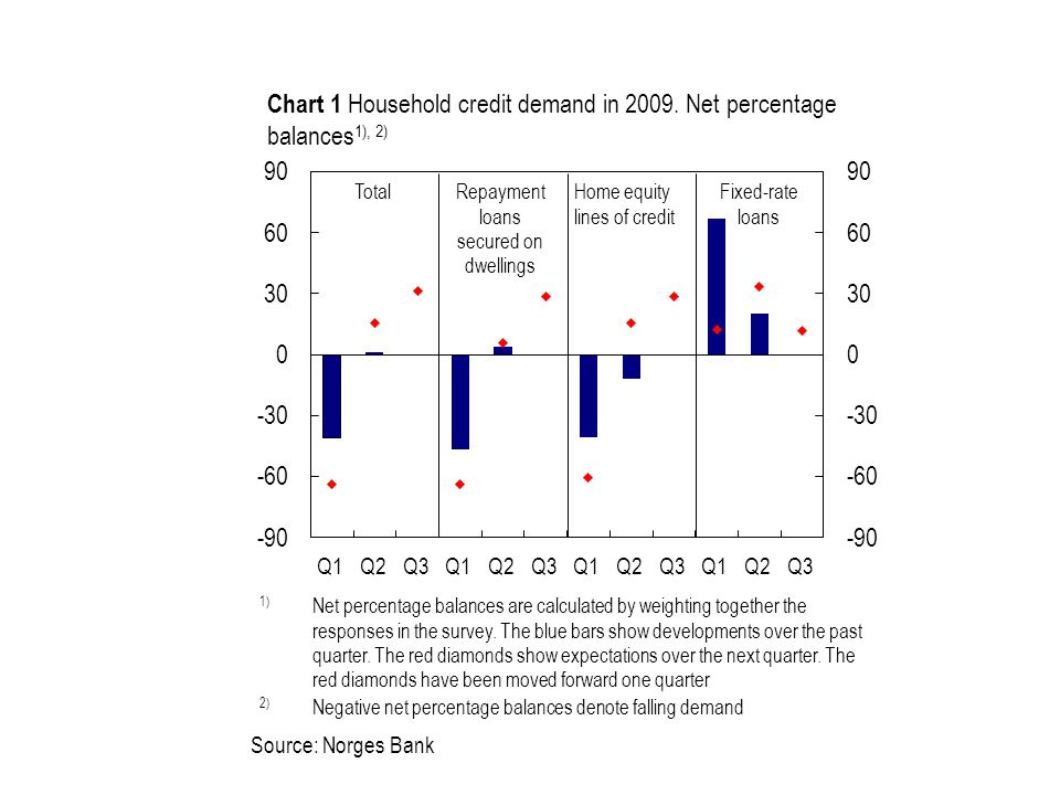 Source: Norges Bank Repayment loans secured on dwellings TotalFixed-rate loans Home equity lines of credit Chart 1 Household credit demand in 2009.