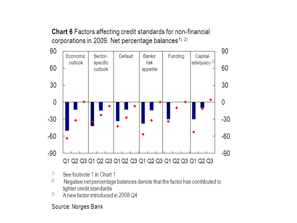 Source: Norges Bank 1) See footnote 1 in Chart 1 2) Negative net percentage balances denote that the factor has contributed to tighter credit standards 3) A new factor introduced in 2008 Q4 Economic outlook Banks' risk appetite Sector- specific outlook Chart 6 Factors affecting credit standards for non-financial corporations in 2009.