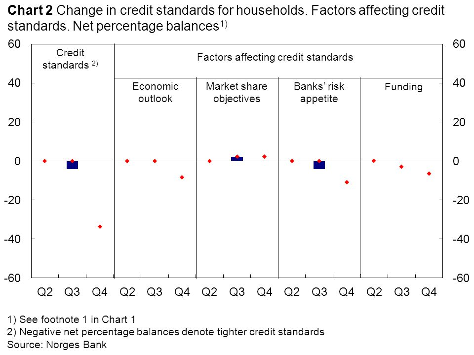 Lending margins FeesMaximum loan-to-value ratio Chart 3 Change in loan conditions for households.