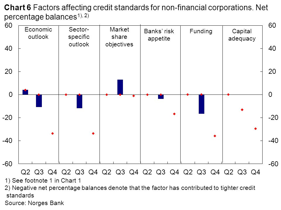 Equity capital requirements Lending marginsFeesMaximum loan maturity 1) See footnote 1 in Chart 1 2) Positive net percentage balances for lending margins denote higher lending margins.