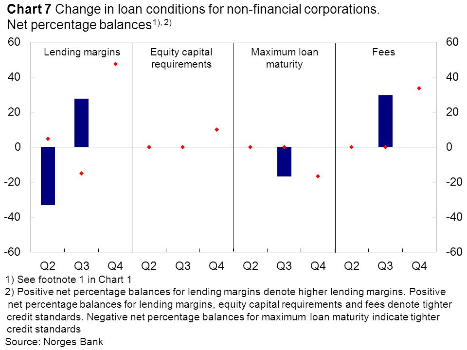 Equity capital requirements Lending marginsFeesMaximum loan maturity 1) See footnote 1 in Chart 1 2) Positive net percentage balances for lending margins denote higher lending margins.